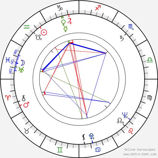 Ľudovít Filan день рождения гороскоп, Ľudovít Filan Натальная карта онлайн