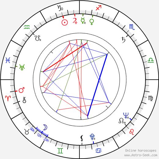 Maija-Liisa Sutinen день рождения гороскоп, Maija-Liisa Sutinen Натальная карта онлайн