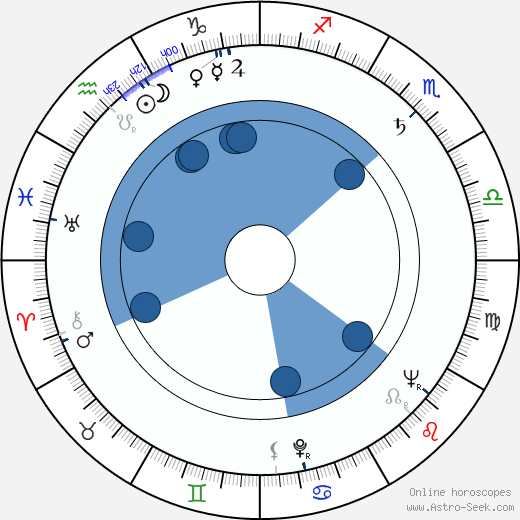 Maria Tallchief wikipedia, horoscope, astrology, instagram
