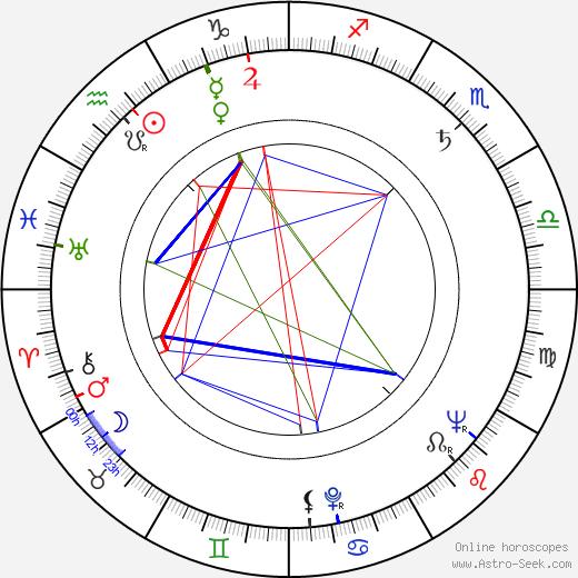 Marie Crhová tema natale, oroscopo, Marie Crhová oroscopi gratuiti, astrologia