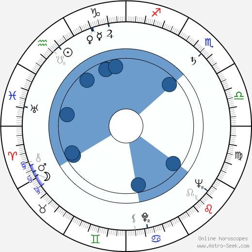 Marilyn Buferd wikipedia, horoscope, astrology, instagram