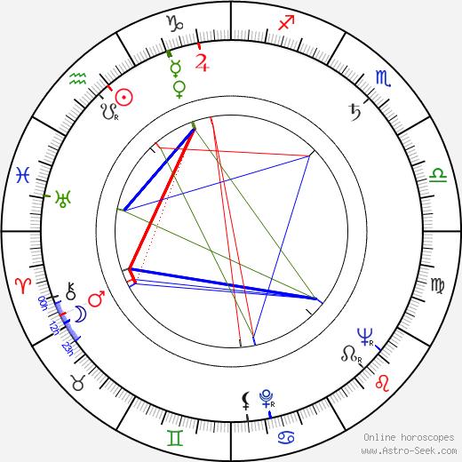 Marilyn Buferd astro natal birth chart, Marilyn Buferd horoscope, astrology