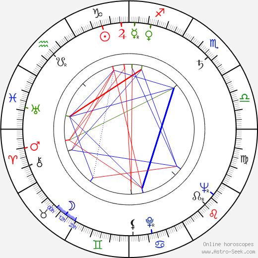 Marjatta Pokela день рождения гороскоп, Marjatta Pokela Натальная карта онлайн