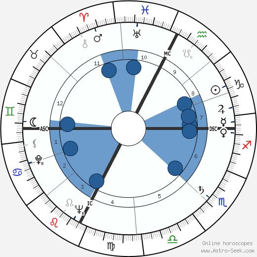 Pietro Pacciani wikipedia, horoscope, astrology, instagram