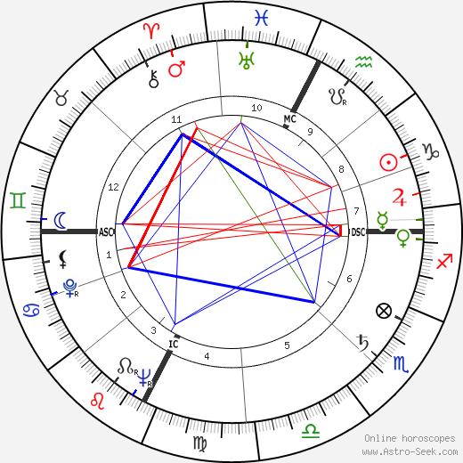 Флорентийский монстр Pietro Pacciani день рождения гороскоп, Pietro Pacciani Натальная карта онлайн