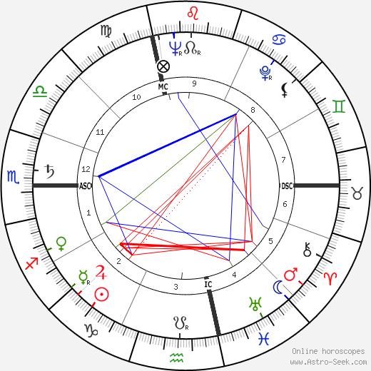 Raymond Pellegrin день рождения гороскоп, Raymond Pellegrin Натальная карта онлайн