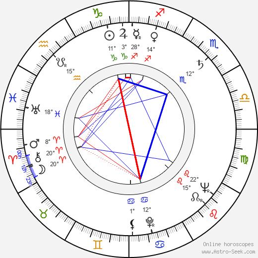 Richard Jessup birth chart, biography, wikipedia 2019, 2020