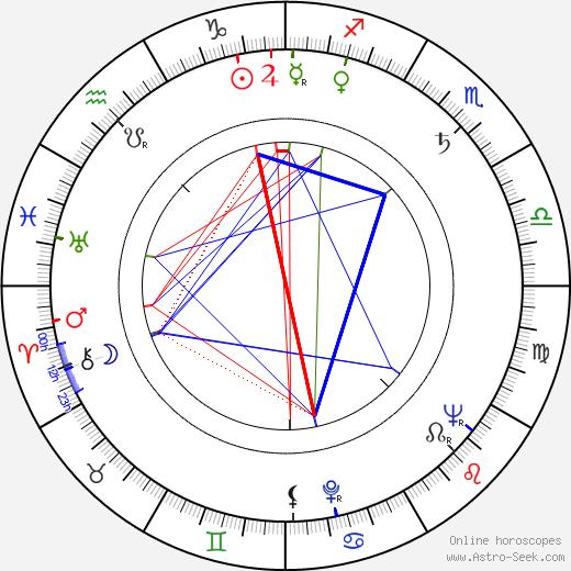 Richard Jessup birth chart, Richard Jessup astro natal horoscope, astrology