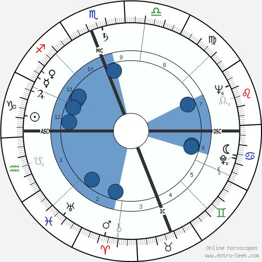 Robert Barbagelata wikipedia, horoscope, astrology, instagram