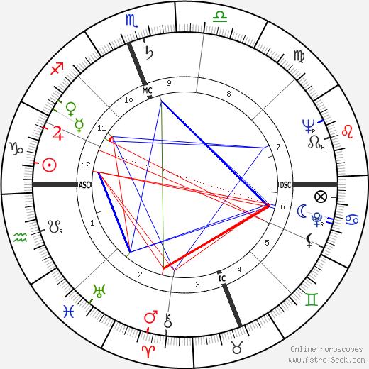 Robert Barbagelata день рождения гороскоп, Robert Barbagelata Натальная карта онлайн