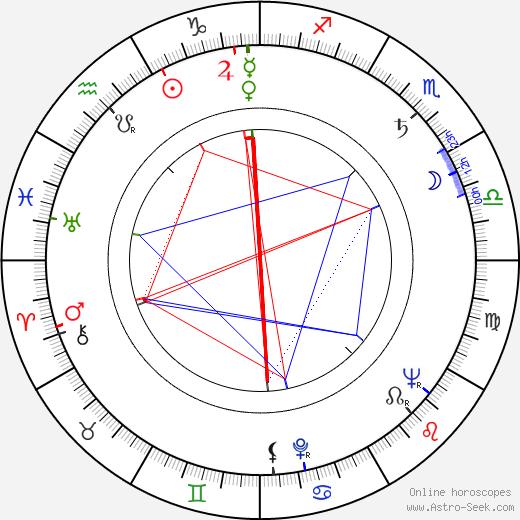 Robert Cormier tema natale, oroscopo, Robert Cormier oroscopi gratuiti, astrologia