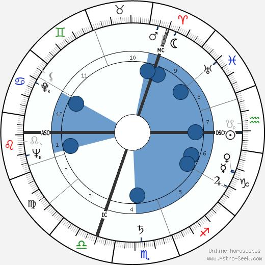 Roger Louis wikipedia, horoscope, astrology, instagram