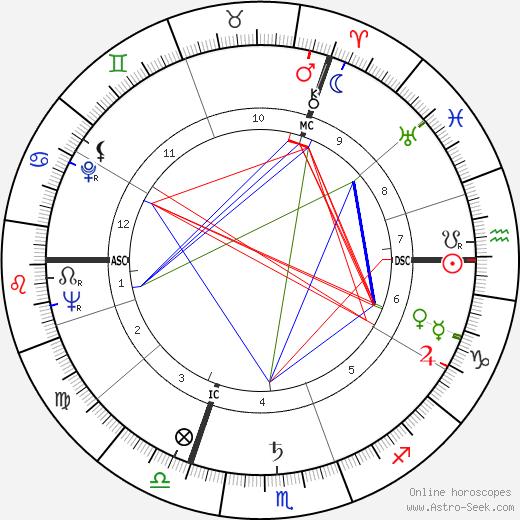 Roger Louis tema natale, oroscopo, Roger Louis oroscopi gratuiti, astrologia