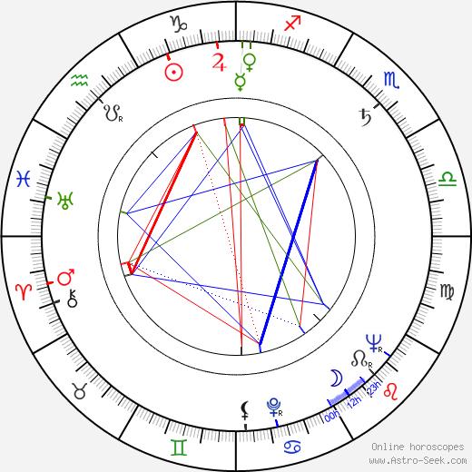 Roman Hemala astro natal birth chart, Roman Hemala horoscope, astrology