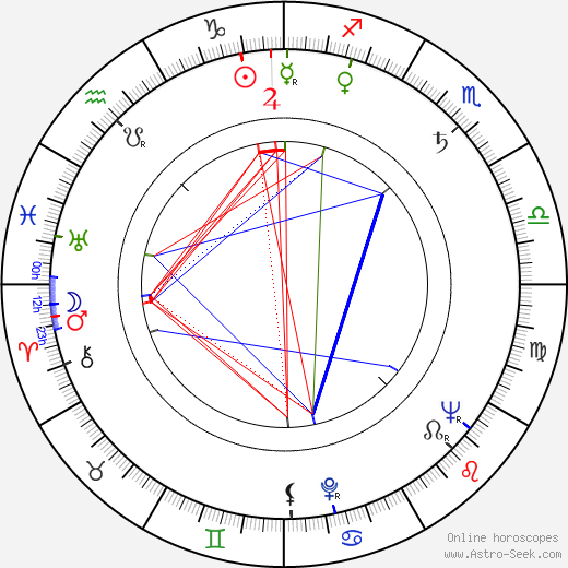 Tadeusz Sabara birth chart, Tadeusz Sabara astro natal horoscope, astrology