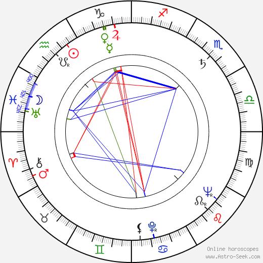 Takeichi Saitô birth chart, Takeichi Saitô astro natal horoscope, astrology
