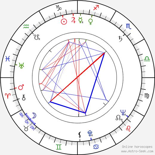 Veikko Hakulinen birth chart, Veikko Hakulinen astro natal horoscope, astrology