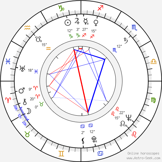 Wlodzumierz Maciag birth chart, biography, wikipedia 2017, 2018