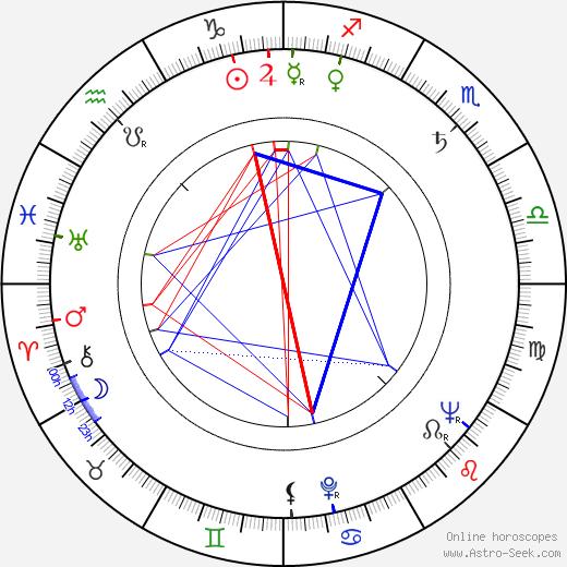 Wlodzumierz Maciag tema natale, oroscopo, Wlodzumierz Maciag oroscopi gratuiti, astrologia