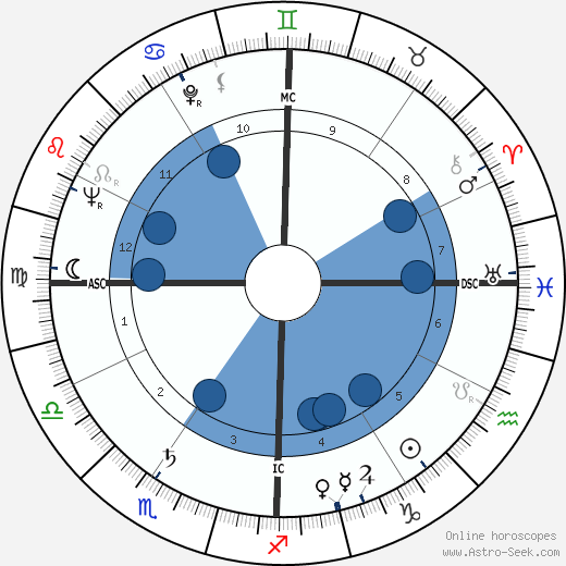 Yukio Mishima wikipedia, horoscope, astrology, instagram