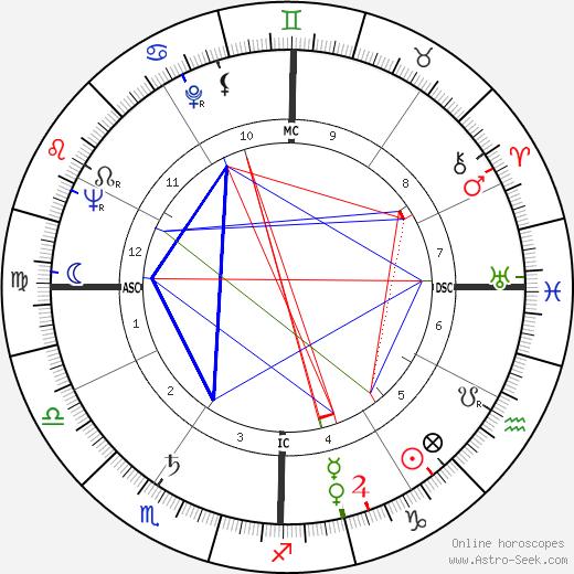 Юкио Мисима Yukio Mishima день рождения гороскоп, Yukio Mishima Натальная карта онлайн