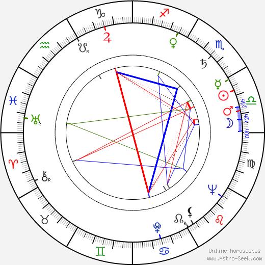 Andrej Mojžiš astro natal birth chart, Andrej Mojžiš horoscope, astrology