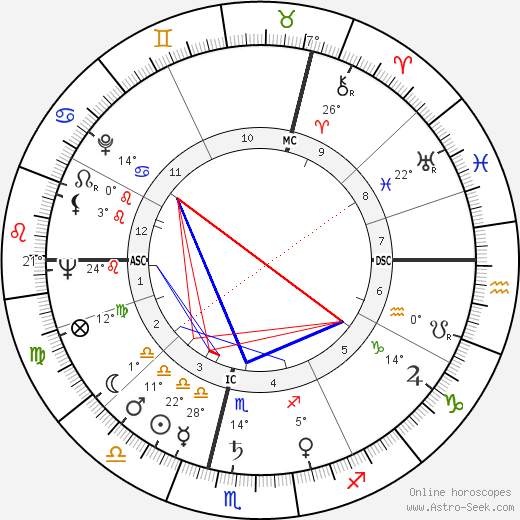 Angela Lansbury birth chart, biography, wikipedia 2018, 2019