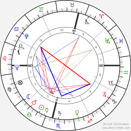 Angela Lansbury astro natal birth chart, Angela Lansbury horoscope, astrology