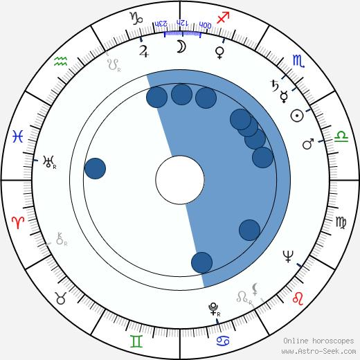 Anton Krásnohorský wikipedia, horoscope, astrology, instagram