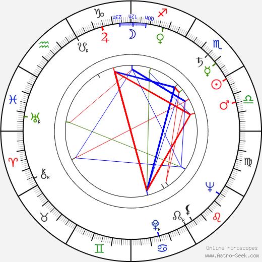Anton Krásnohorský tema natale, oroscopo, Anton Krásnohorský oroscopi gratuiti, astrologia