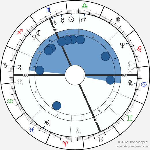 Art Buchwald wikipedia, horoscope, astrology, instagram