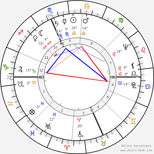 Art Buchwald birth chart, biography, wikipedia 2019, 2020