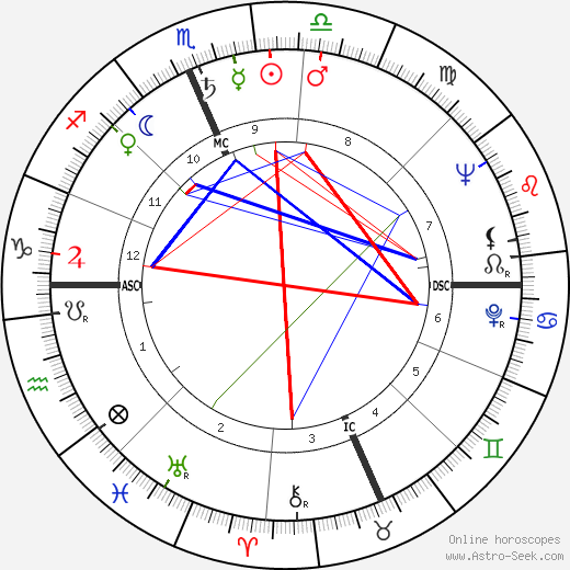 Art Buchwald astro natal birth chart, Art Buchwald horoscope, astrology