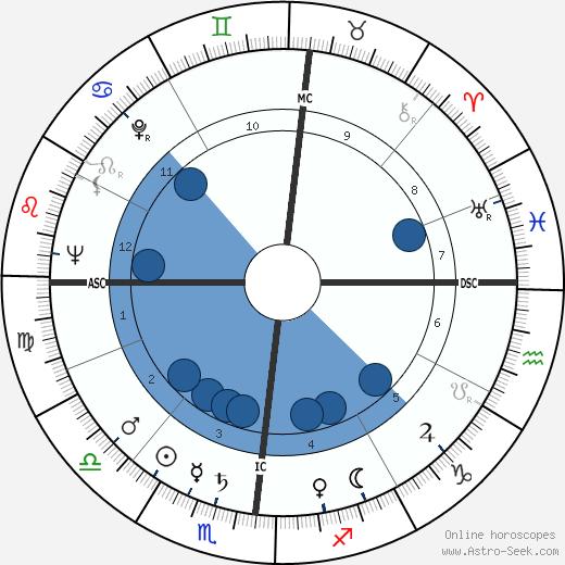 Cesare Nay wikipedia, horoscope, astrology, instagram