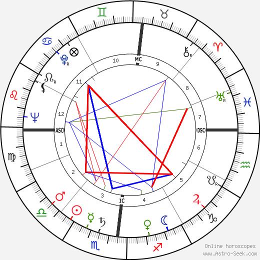 Cesare Nay день рождения гороскоп, Cesare Nay Натальная карта онлайн