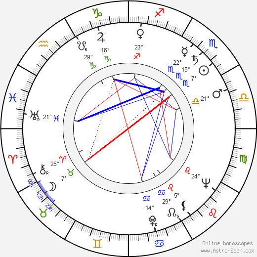 Charles Moore birth chart, biography, wikipedia 2019, 2020