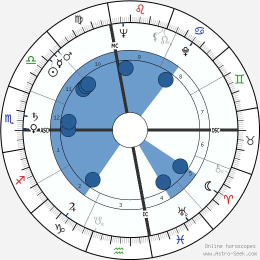 Clay Schuette Felker wikipedia, horoscope, astrology, instagram