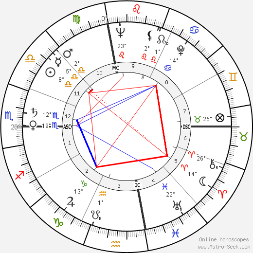 Clay Schuette Felker birth chart, biography, wikipedia 2018, 2019