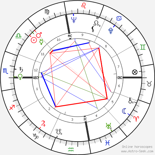 Clay Schuette Felker astro natal birth chart, Clay Schuette Felker horoscope, astrology