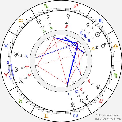 Dominick Dunne birth chart, biography, wikipedia 2019, 2020