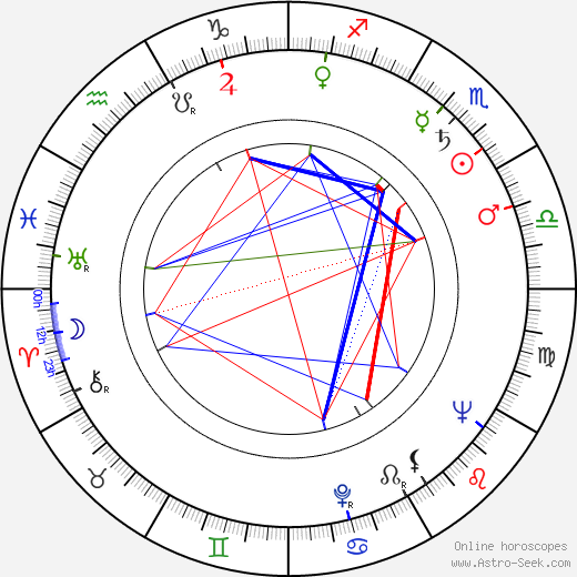 Dominick Dunne birth chart, Dominick Dunne astro natal horoscope, astrology