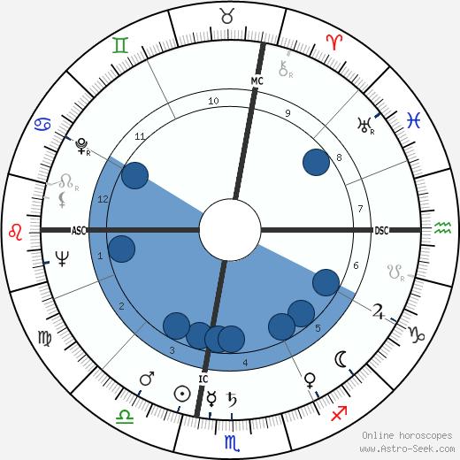 Dory Previn wikipedia, horoscope, astrology, instagram