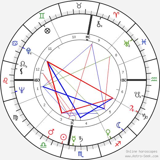 Dory Previn день рождения гороскоп, Dory Previn Натальная карта онлайн