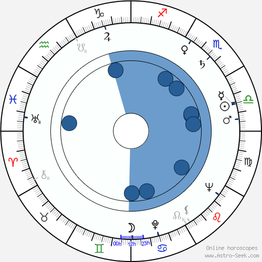 Ed Bartels wikipedia, horoscope, astrology, instagram