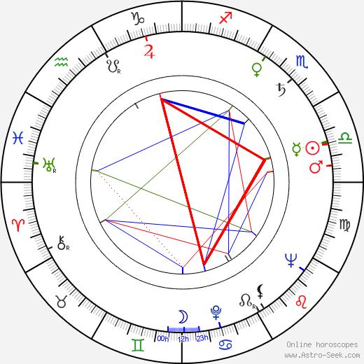 Ed Bartels birth chart, Ed Bartels astro natal horoscope, astrology