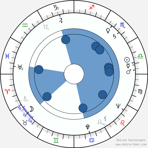 Ferenc Kállai wikipedia, horoscope, astrology, instagram