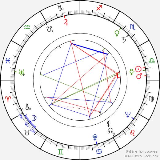 Ferenc Kállai birth chart, Ferenc Kállai astro natal horoscope, astrology