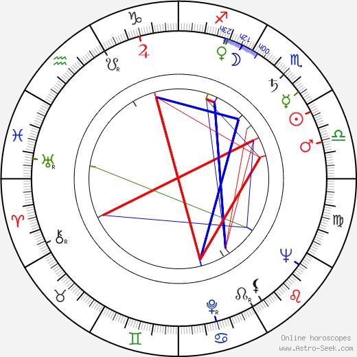 Gene Wood birth chart, Gene Wood astro natal horoscope, astrology