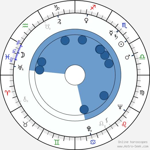 Gianni Bonagura wikipedia, horoscope, astrology, instagram