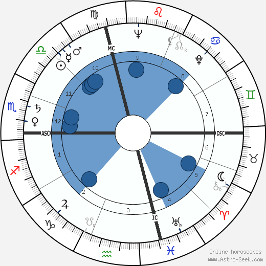 Gore Vidal wikipedia, horoscope, astrology, instagram